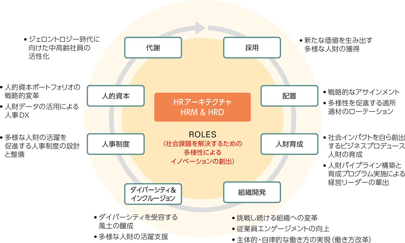日本ユニシスグループ×ビジネスエコシステム